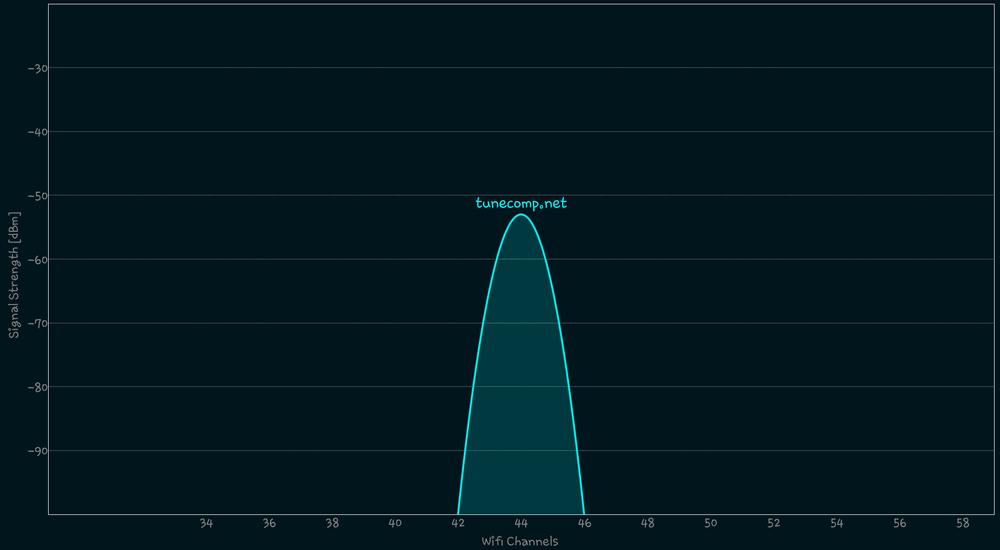 Wi-Fi 5 GHz 802.11ac